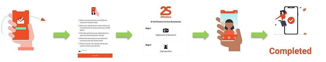2Shakes February Update 2021 - Biometric ID Verification